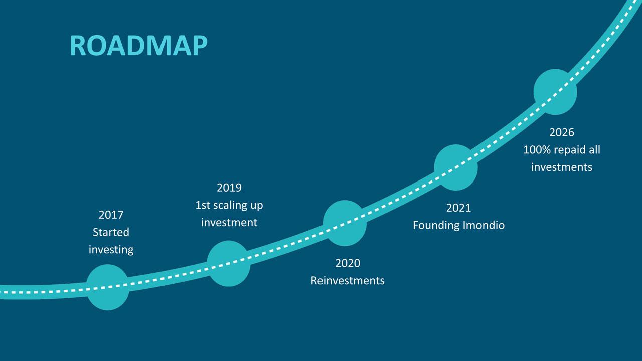 ip-adressen-roadmap
